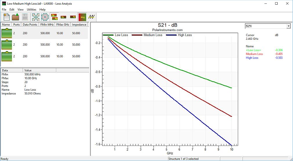 LA9000 S-Parameter Analysis