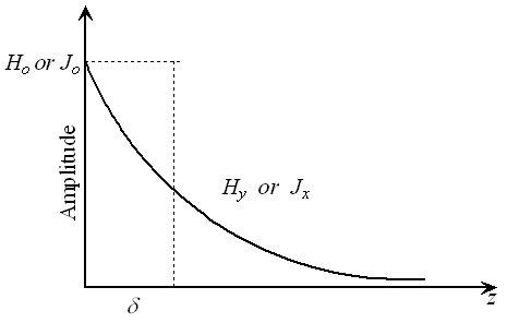 attenuation effect