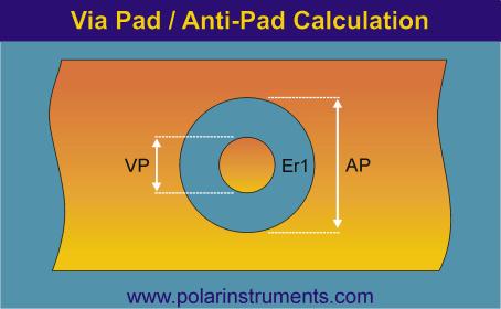Via Pad / Anti-Pad Impedance Calculation