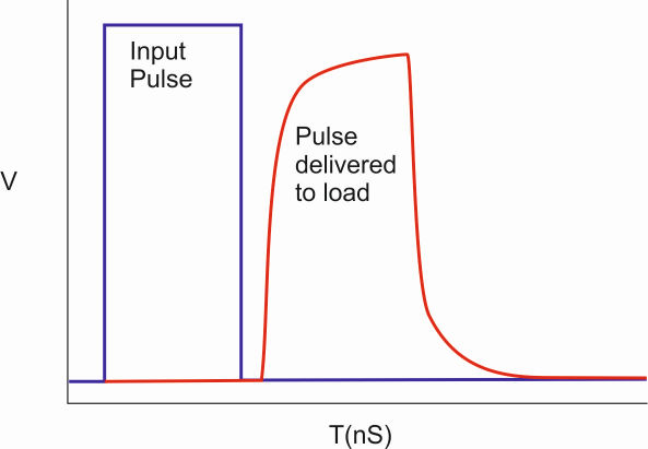 What is insertion loss?