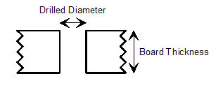 Designer's guide for Printed Circuit Board tolerances