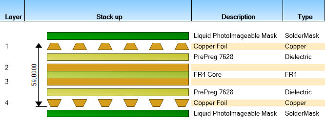 PCB Stackup or Buildup – a brief history